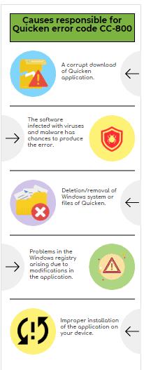 Causes Of Quicken Error CC-800